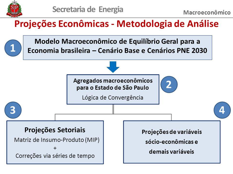 Projeções Econômicas - Metodologia de Análise
