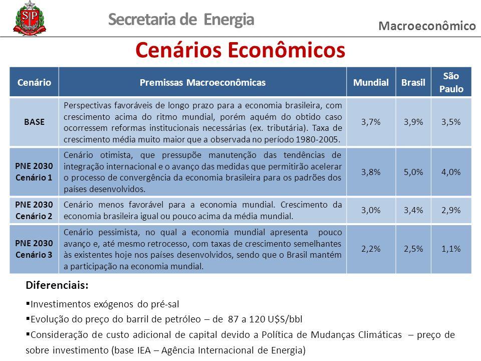 Premissas Macroeconômicas