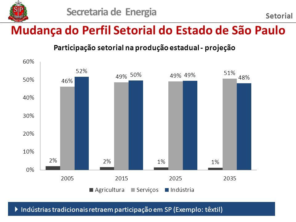Mudança do Perfil Setorial do Estado de São Paulo