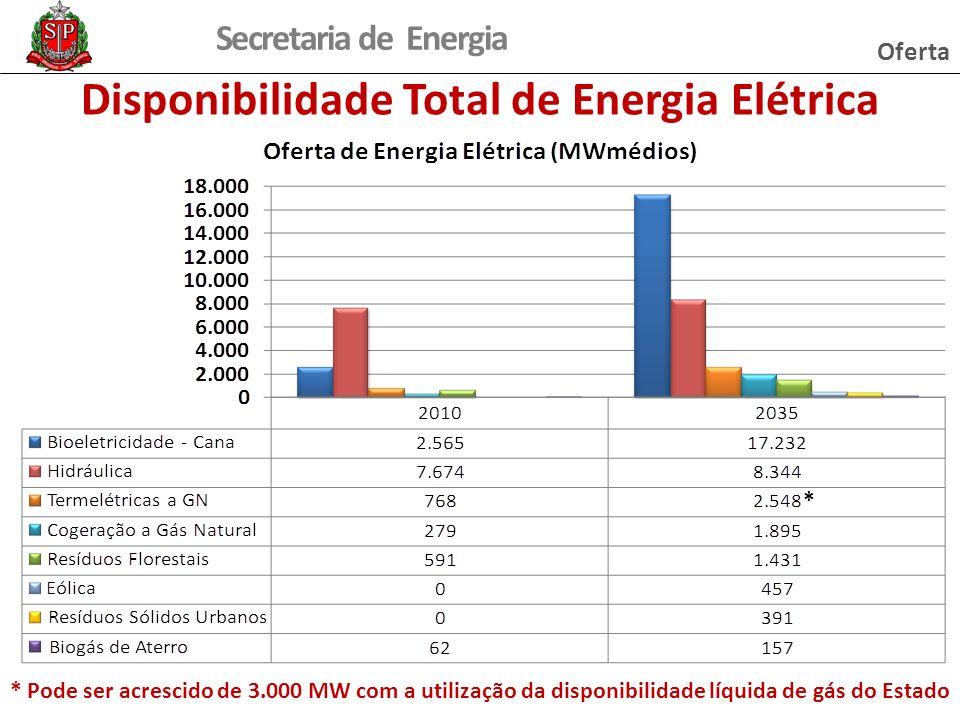 Disponibilidade Total de Energia Elétrica