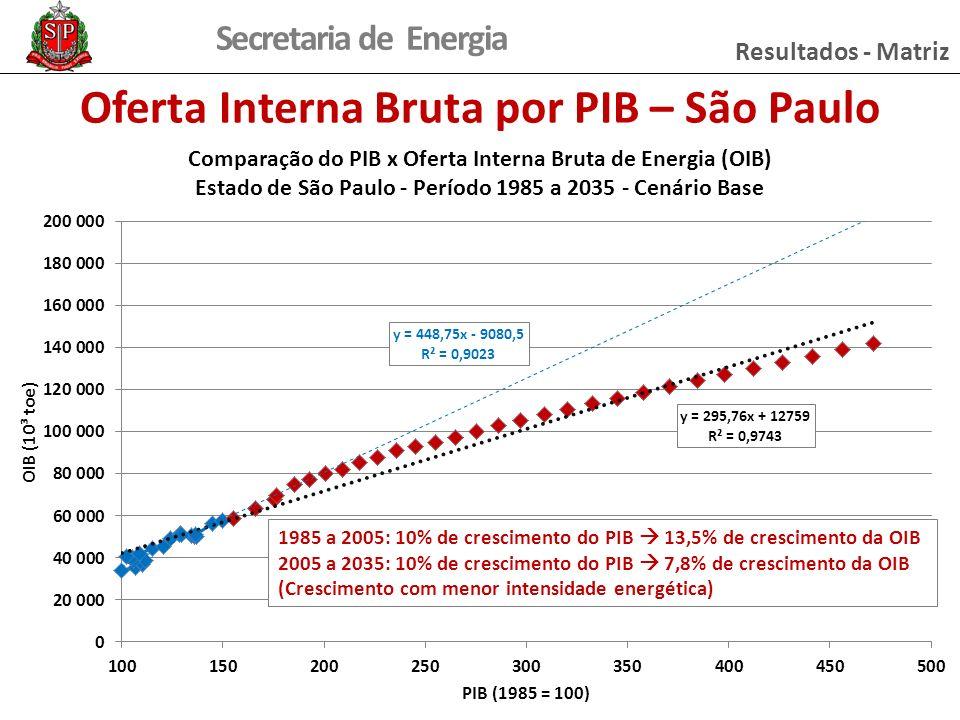 Oferta Interna Bruta por PIB – São Paulo