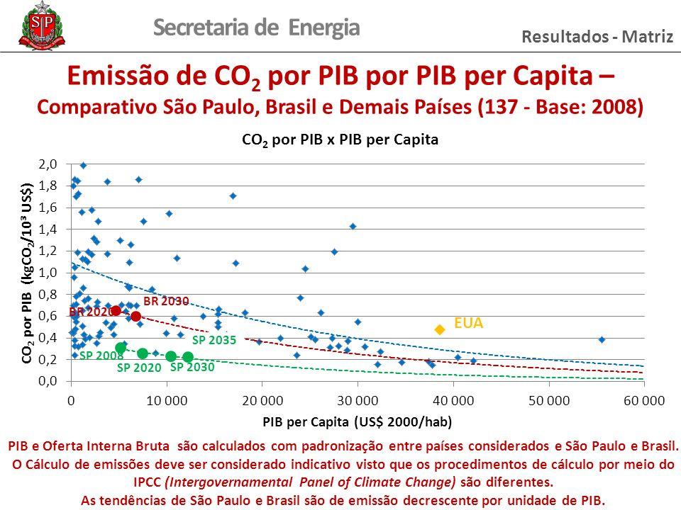 Resultados - Matriz Emissão de CO2 por PIB por PIB per Capita – Comparativo São Paulo, Brasil e Demais Países (137 - Base: 2008)