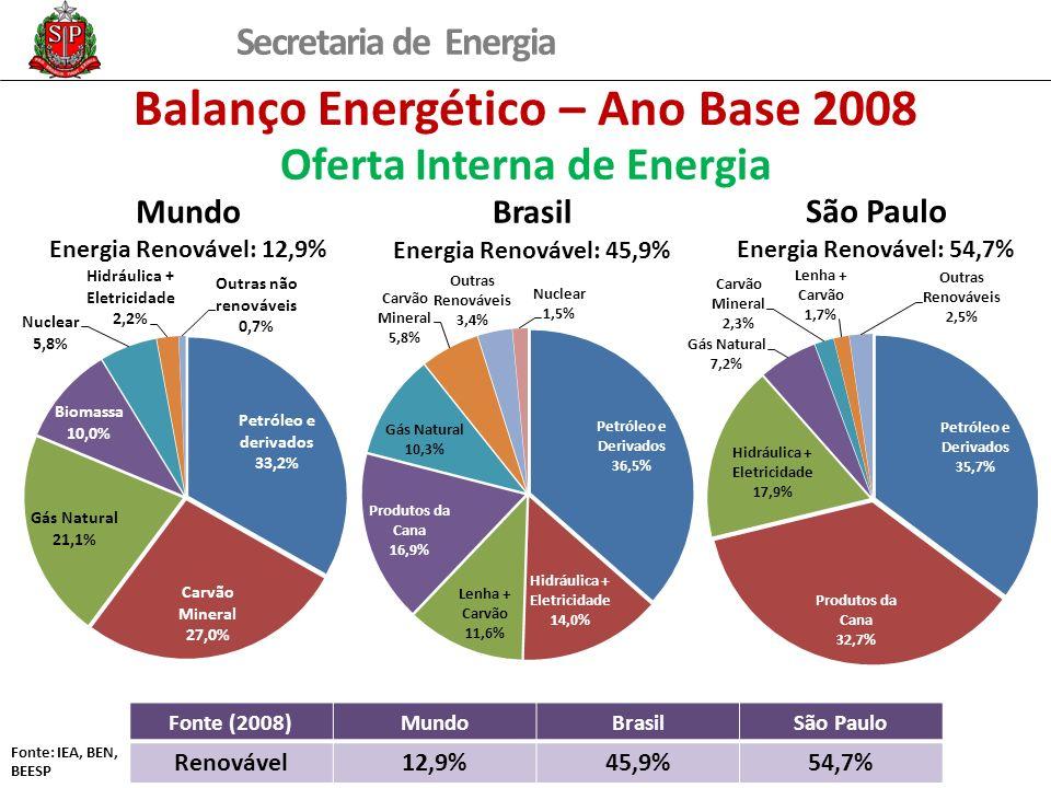 Balanço Energético – Ano Base 2008 Oferta Interna de Energia