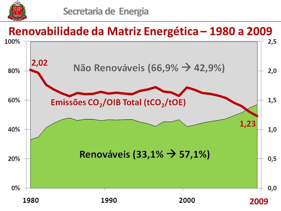 Renovabilidade da Matriz Energética – 1980 a 2009