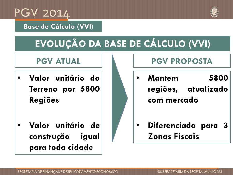 EVOLUÇÃO DA BASE DE CÁLCULO (VVI)