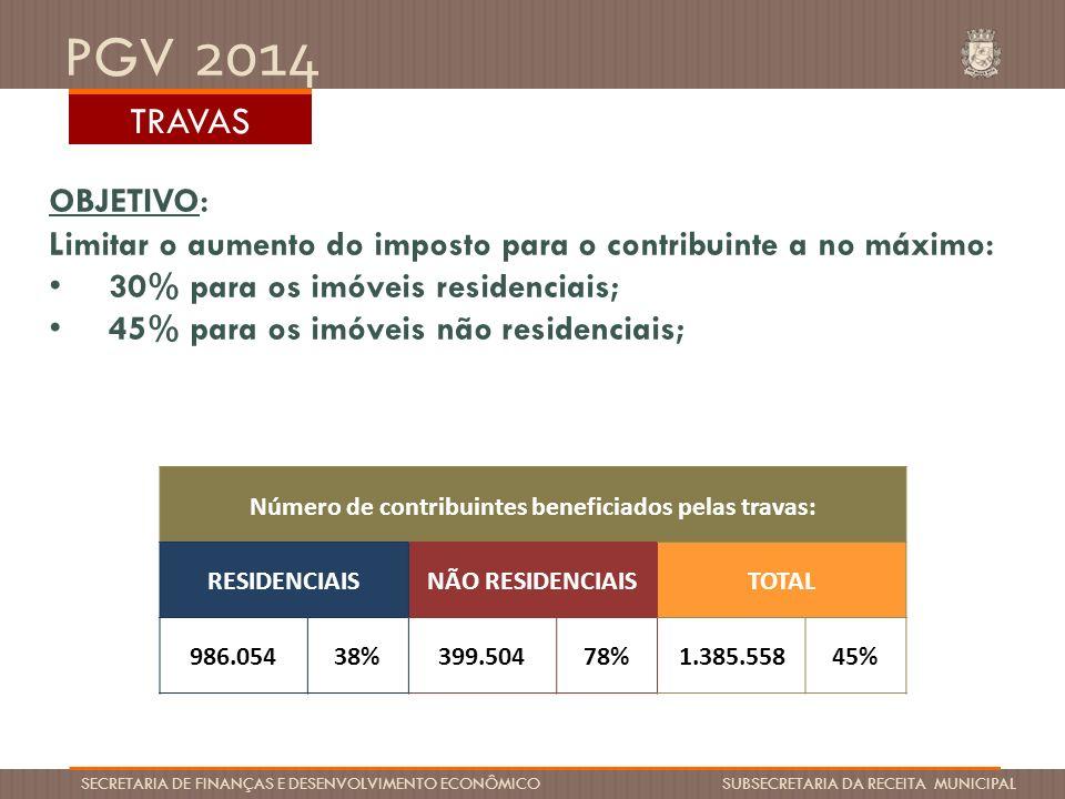 Número de contribuintes beneficiados pelas travas: