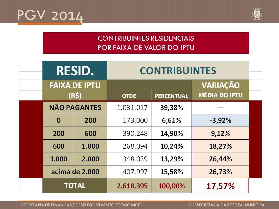 CONTRIBUINTES RESIDENCIAIS POR FAIXA DE VALOR DO IPTU