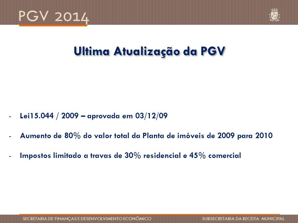 Ultima Atualização da PGV