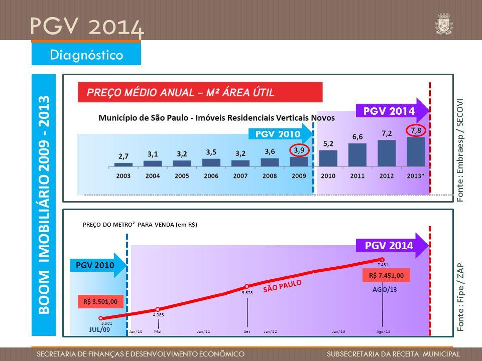 Diagnóstico BOOM IMOBILIÁRIO 2009 - 2013 PGV 2014 PGV 2014 PGV 2010