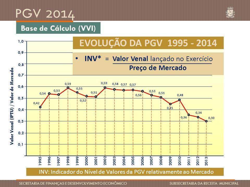 EVOLUÇÃO DA PGV 1995 - 2014 Base de Cálculo (VVI)