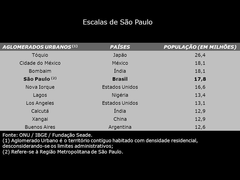 AGLOMERADOS URBANOS (1) POPULAÇÃO (EM MILHÕES)
