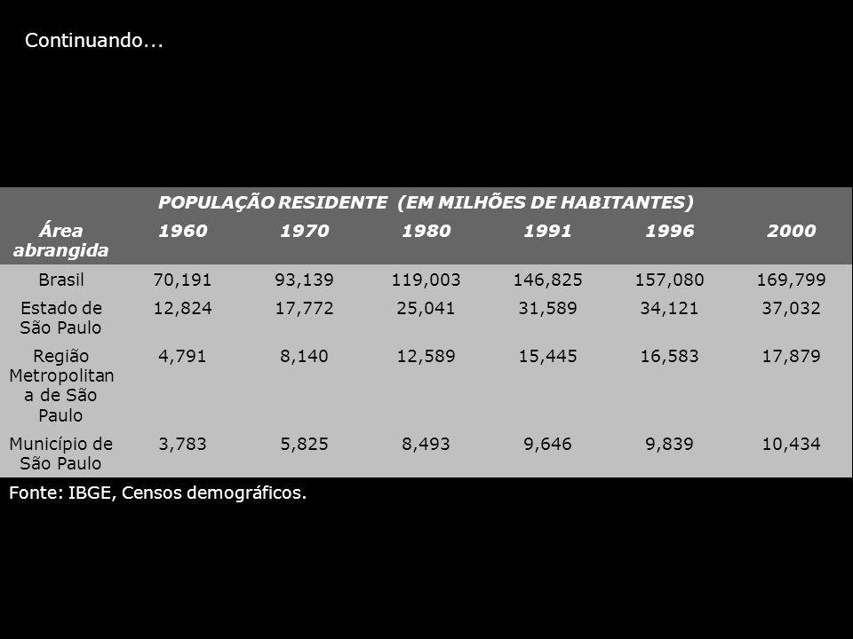 Continuando... POPULAÇÃO RESIDENTE (EM MILHÕES DE HABITANTES)