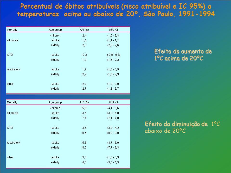 Percentual de óbitos atribuíveis (risco atribuível e IC 95%) a temperaturas acima ou abaixo de 20º, São Paulo, 1991-1994