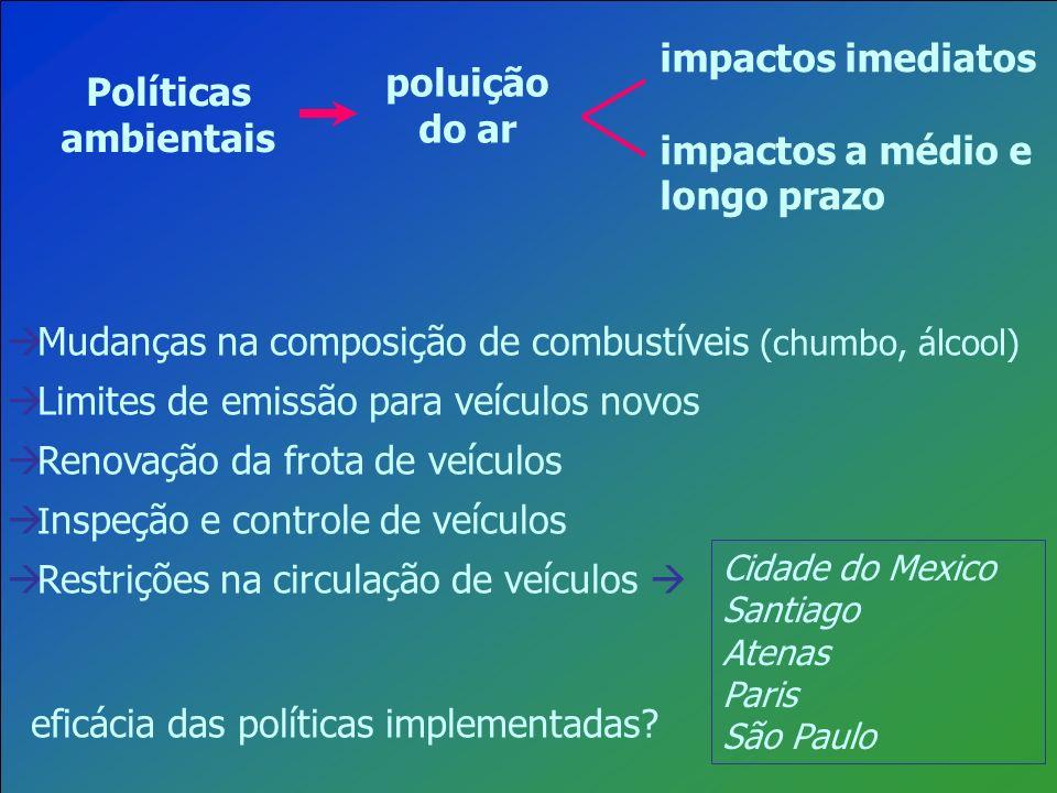 poluição do ar Políticas ambientais