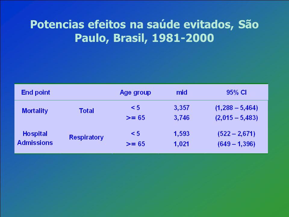 Potencias efeitos na saúde evitados, São Paulo, Brasil, 1981-2000