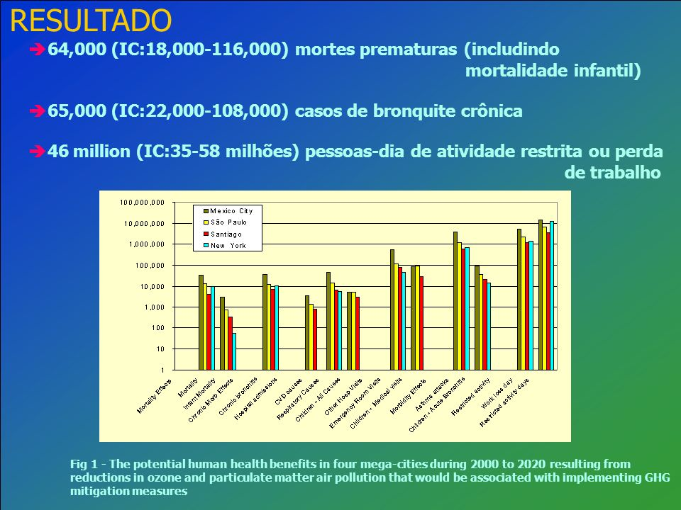 RESULTADO 64,000 (IC:18,000-116,000) mortes prematuras (includindo