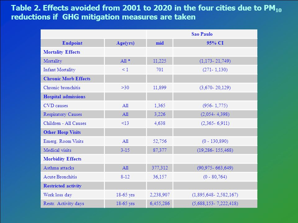 Table 2. Effects avoided from 2001 to 2020 in the four cities due to PM10 reductions if GHG mitigation measures are taken