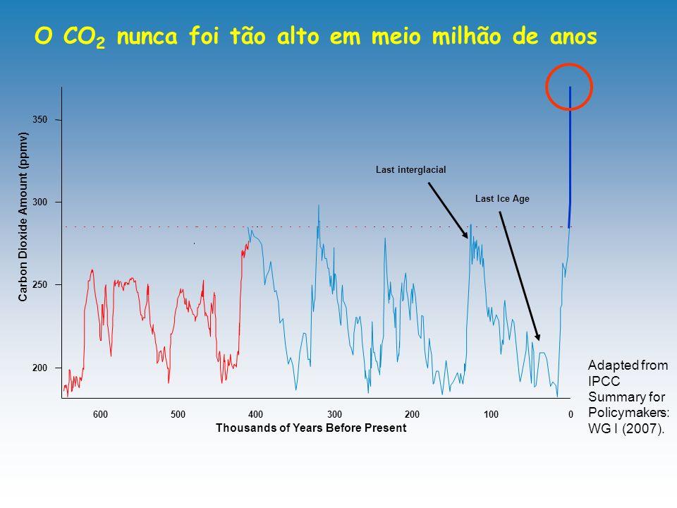 O CO2 nunca foi tão alto em meio milhão de anos