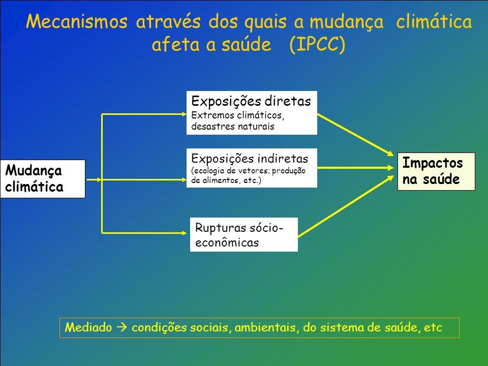 Mecanismos através dos quais a mudança climática afeta a saúde (IPCC)
