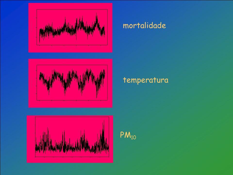 mortalidade temperatura PM10