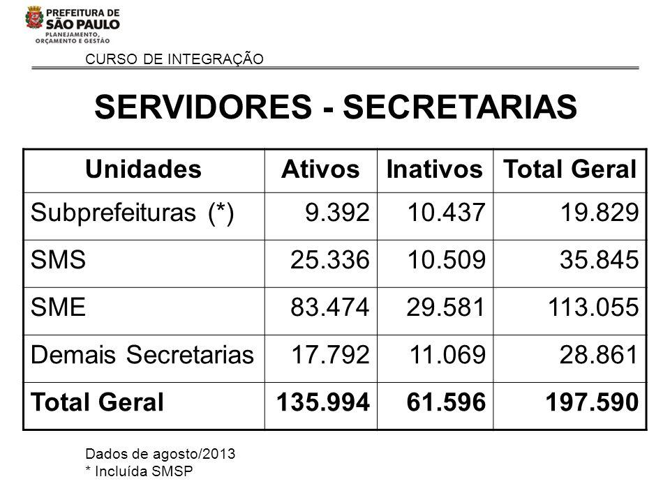 SERVIDORES - SECRETARIAS
