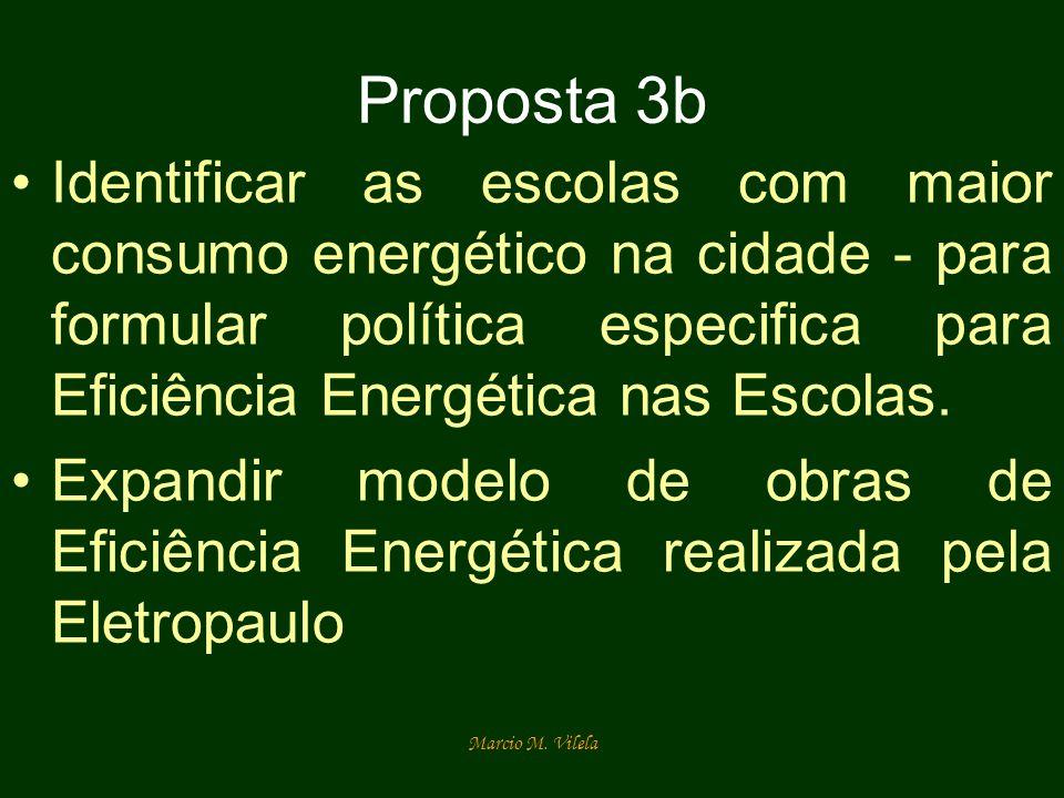 Proposta 3b Identificar as escolas com maior consumo energético na cidade - para formular política especifica para Eficiência Energética nas Escolas.