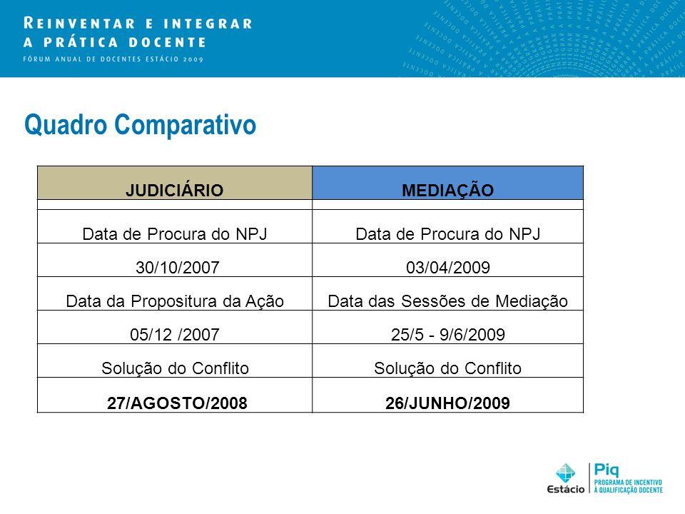 Quadro Comparativo JUDICIÁRIO MEDIAÇÃO Data de Procura do NPJ