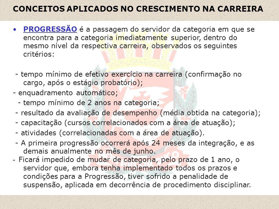 CONCEITOS APLICADOS NO CRESCIMENTO NA CARREIRA