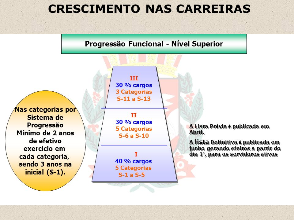 CRESCIMENTO NAS CARREIRAS Progressão Funcional - Nível Superior