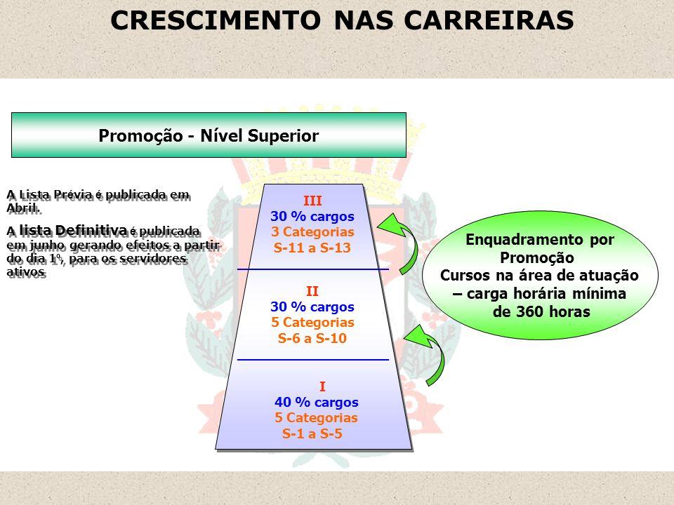 CRESCIMENTO NAS CARREIRAS
