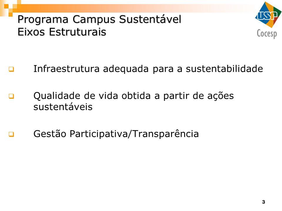 Programa Campus Sustentável Eixos Estruturais
