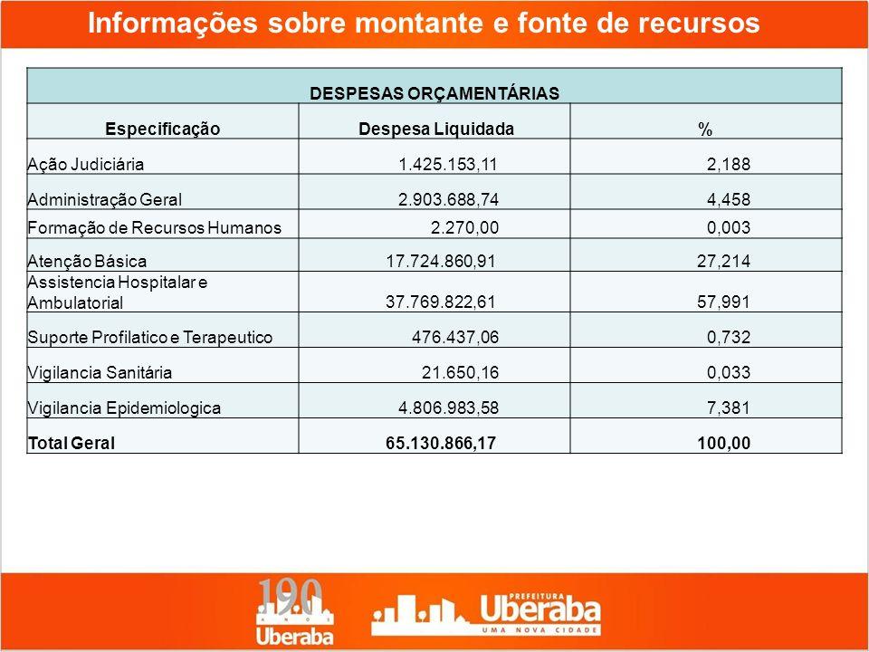 Informações sobre montante e fonte de recursos DESPESAS ORÇAMENTÁRIAS