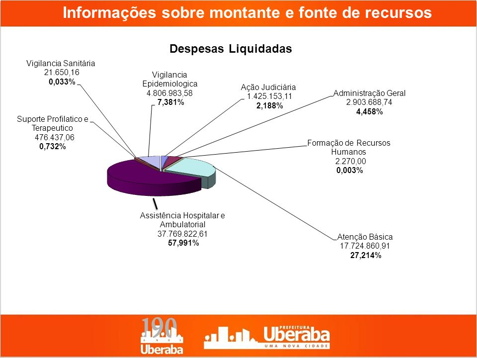Informações sobre montante e fonte de recursos