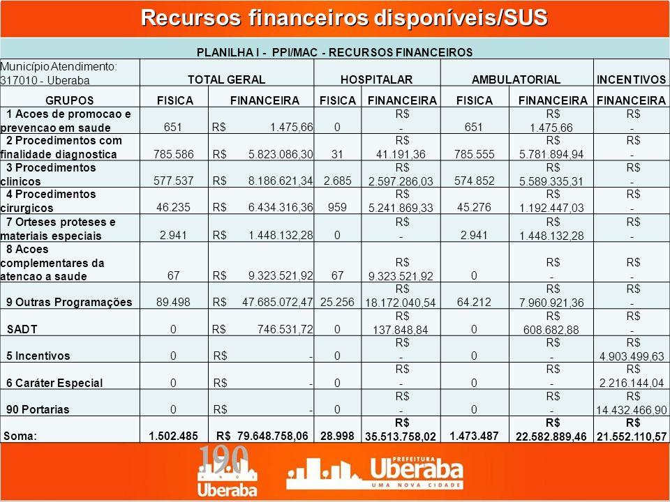 Recursos financeiros disponíveis/SUS