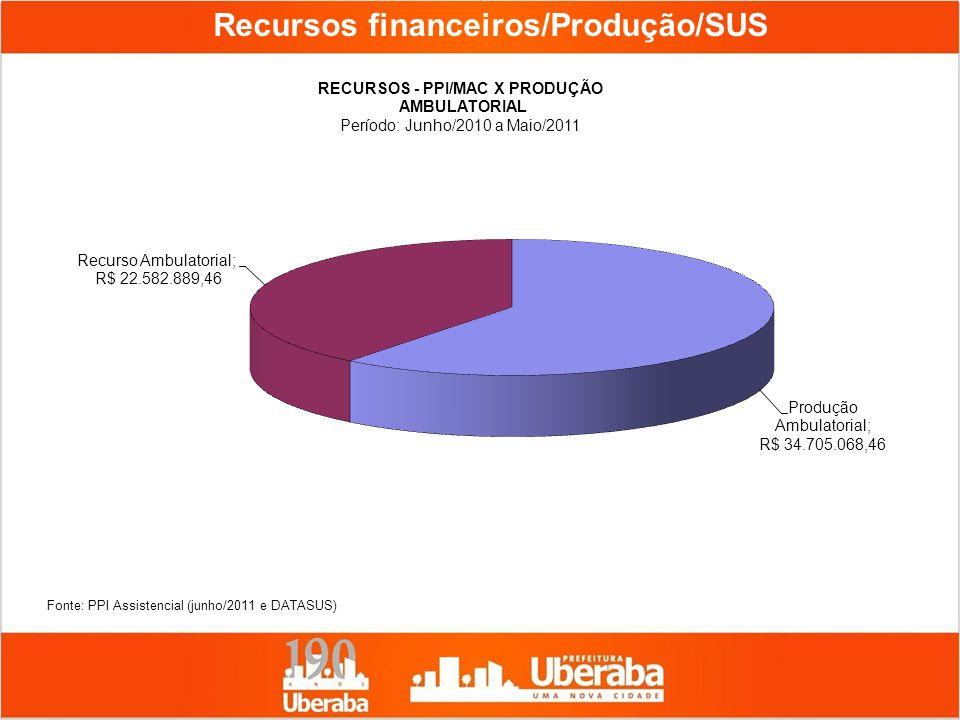 Recursos financeiros/Produção/SUS