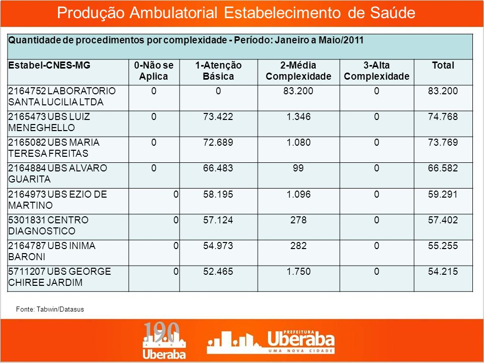 Produção Ambulatorial Estabelecimento de Saúde