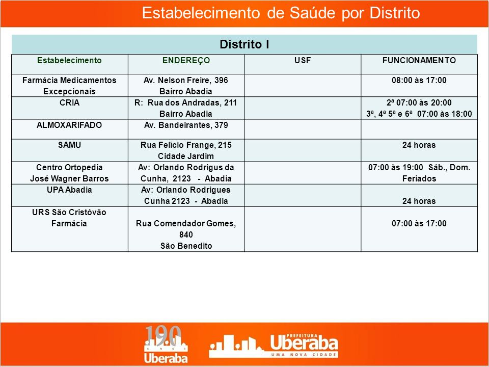 Estabelecimento de Saúde por Distrito