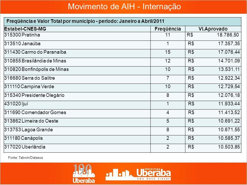Movimento de AIH - Internação