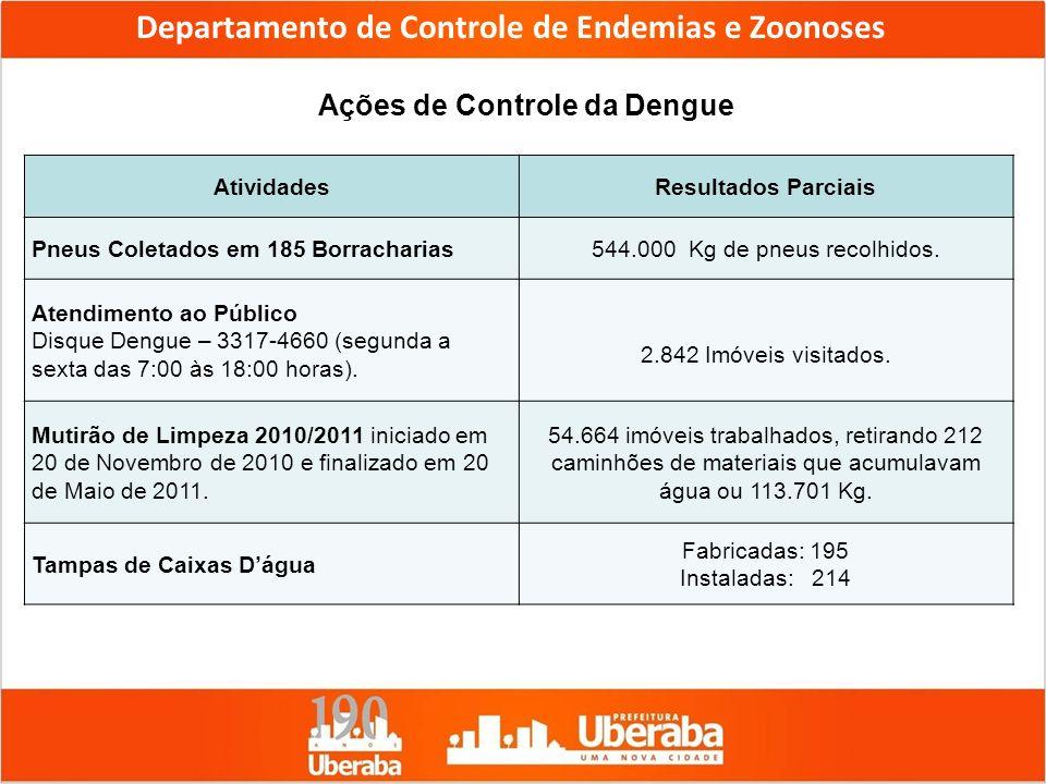 Departamento de Controle de Endemias e Zoonoses