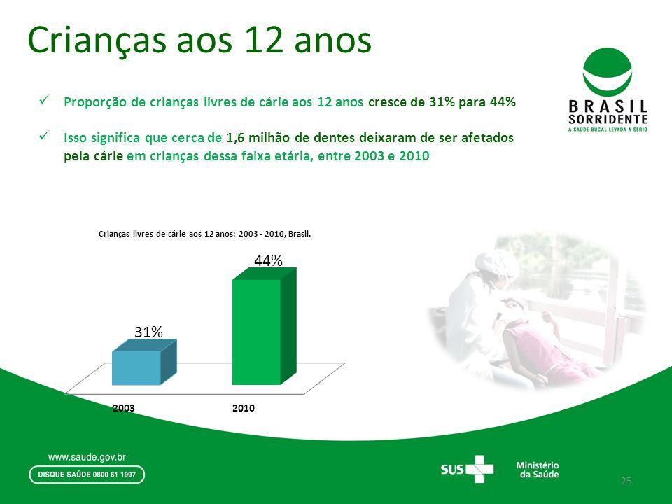 Crianças aos 12 anos Proporção de crianças livres de cárie aos 12 anos cresce de 31% para 44%