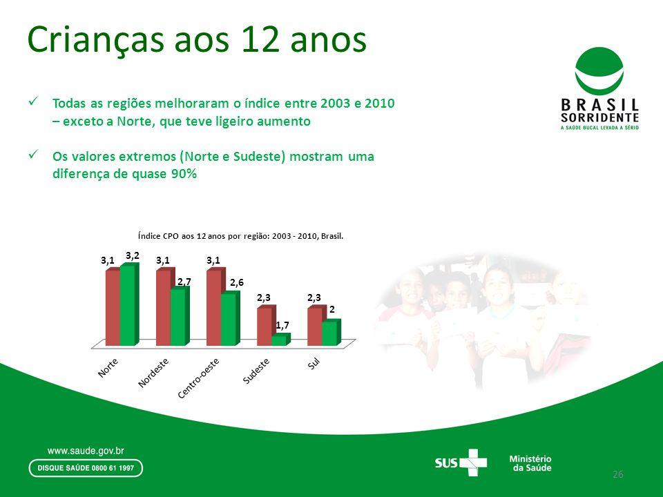 Crianças aos 12 anos Todas as regiões melhoraram o índice entre 2003 e 2010 – exceto a Norte, que teve ligeiro aumento.