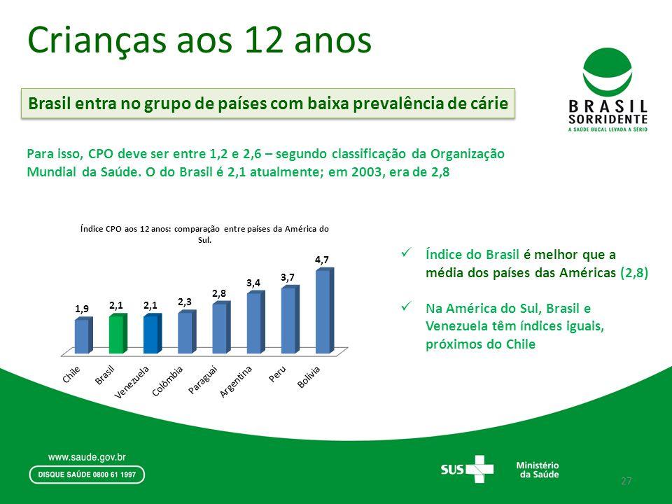 Crianças aos 12 anos Brasil entra no grupo de países com baixa prevalência de cárie.