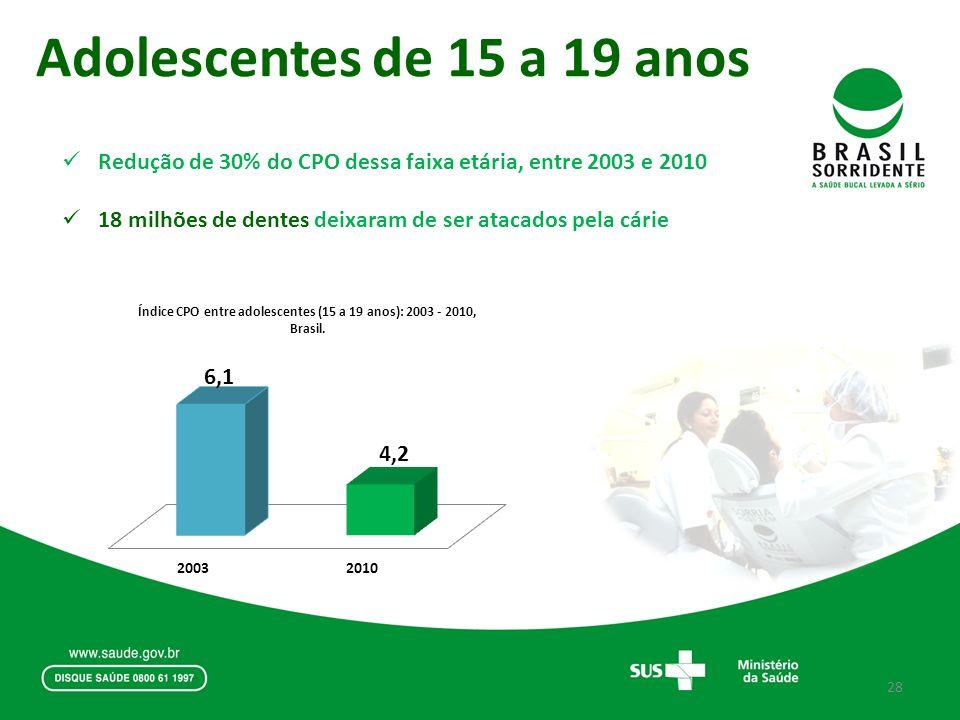 Adolescentes de 15 a 19 anos Redução de 30% do CPO dessa faixa etária, entre 2003 e 2010.