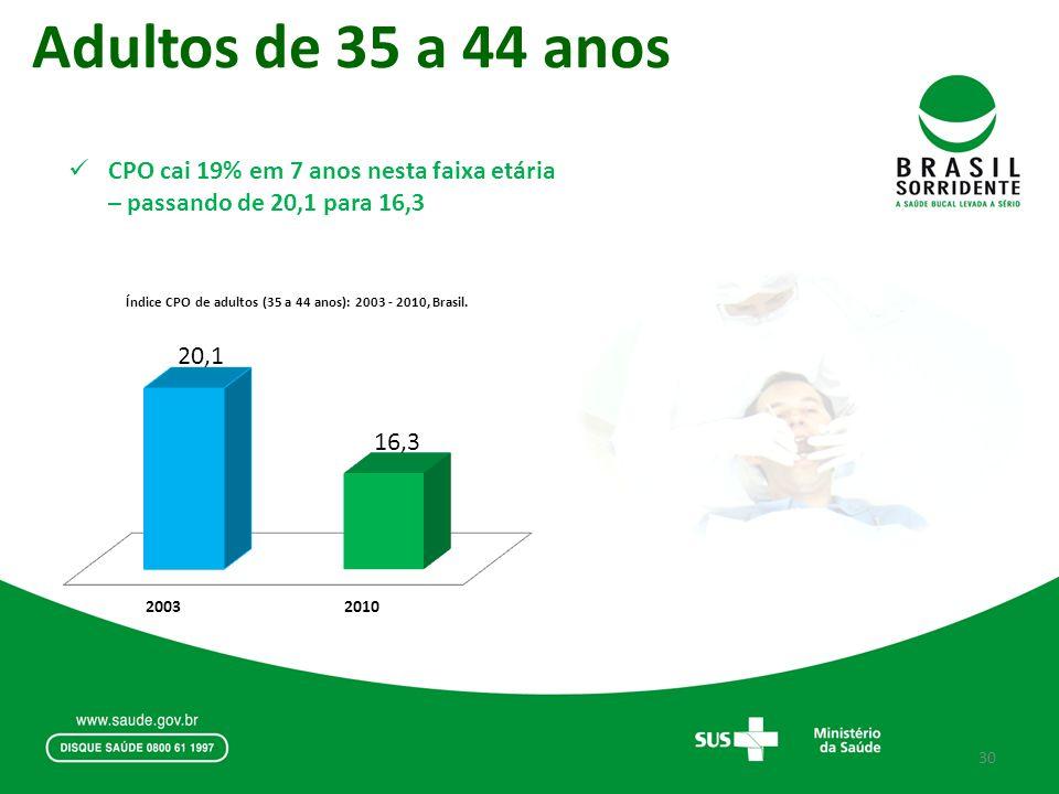 Adultos de 35 a 44 anos CPO cai 19% em 7 anos nesta faixa etária – passando de 20,1 para 16,3