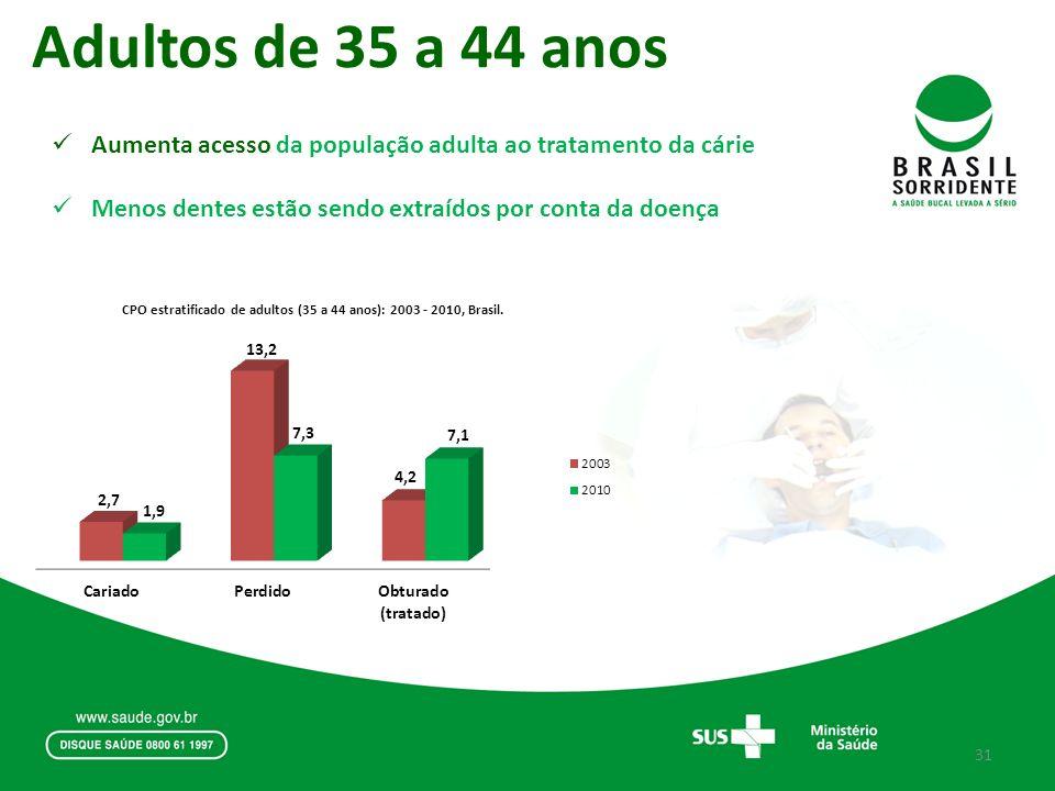 Adultos de 35 a 44 anos Aumenta acesso da população adulta ao tratamento da cárie.