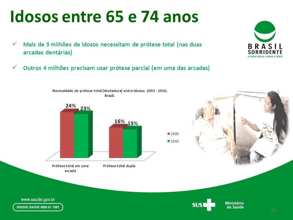 Idosos entre 65 e 74 anos Mais de 3 milhões de idosos necessitam de prótese total (nas duas arcadas dentárias)