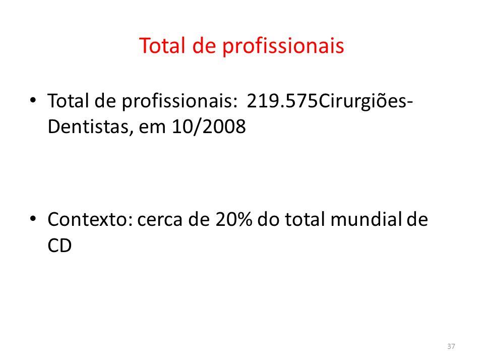 Total de profissionais