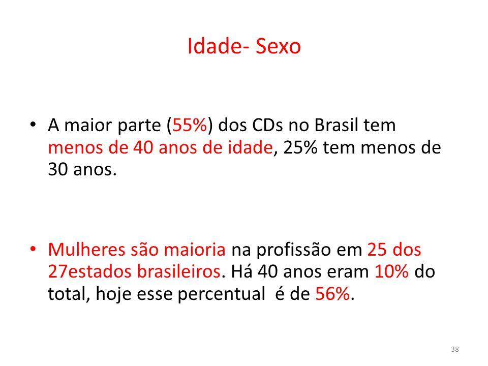 Idade- Sexo A maior parte (55%) dos CDs no Brasil tem menos de 40 anos de idade, 25% tem menos de 30 anos.