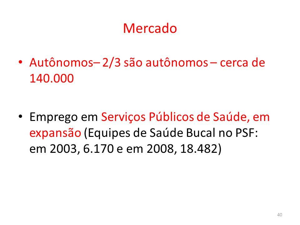 Mercado Autônomos– 2/3 são autônomos – cerca de 140.000