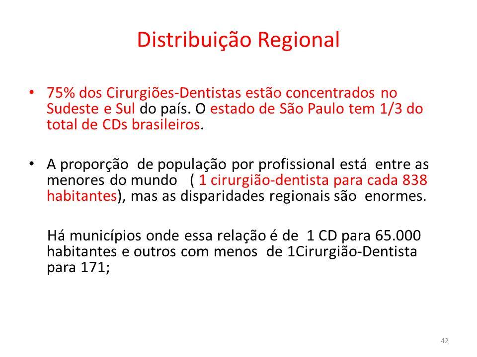 Distribuição Regional